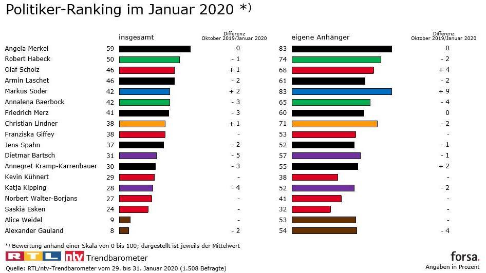 Politiker Ranking