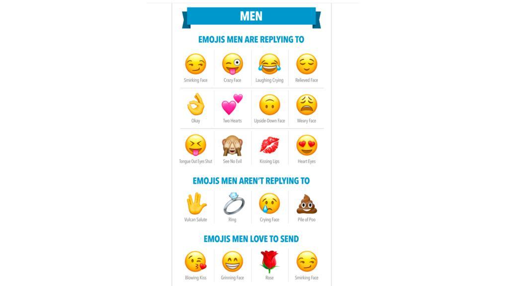 Die unbeliebtesten Emojis bei Männern