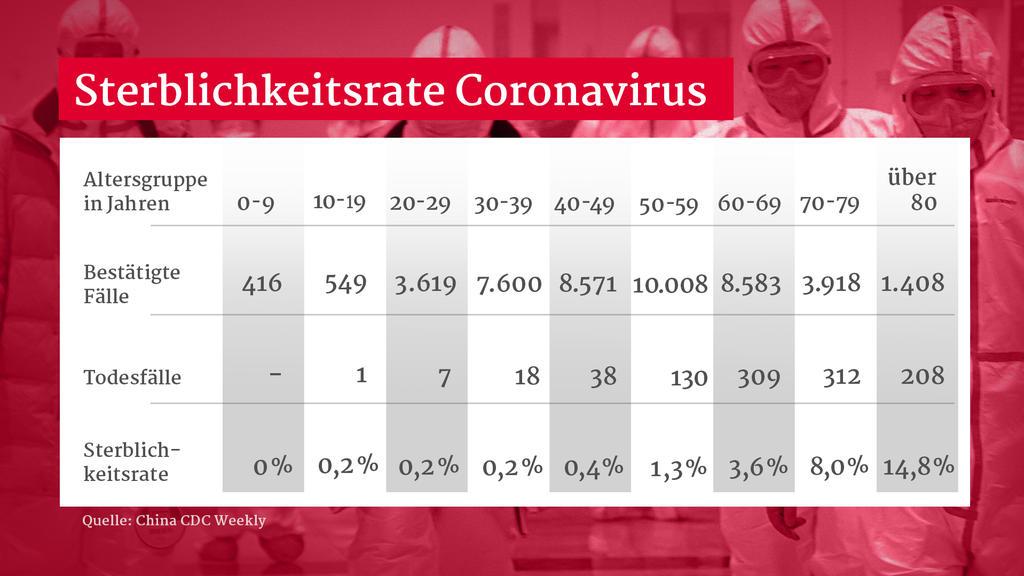Sterblichkeitsrate Coronavirus nach Alter