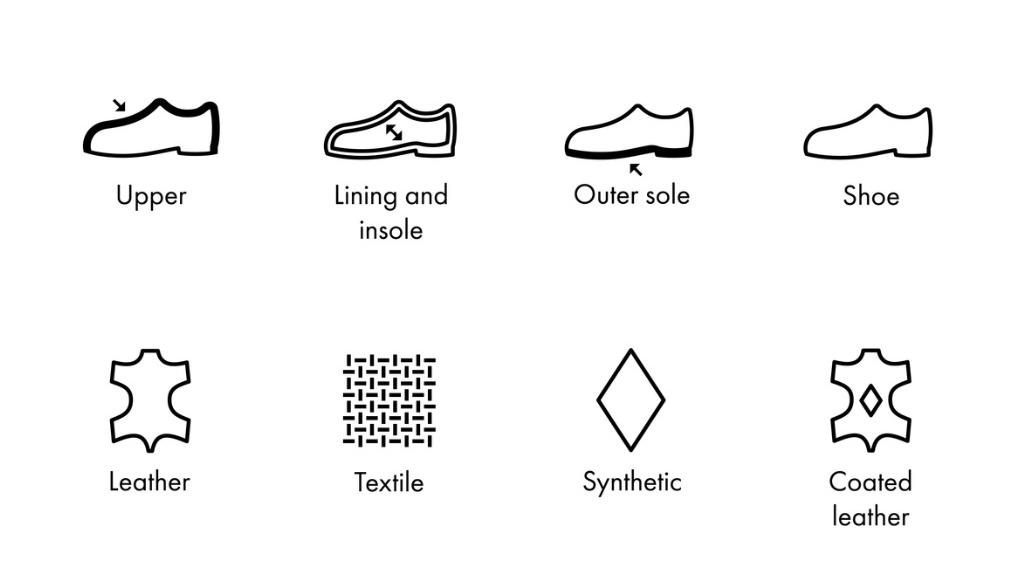 Woraus ist mein Schuh gemacht?