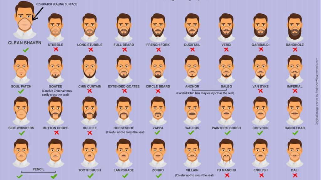 Bartformen Gesundheitsbehörde CDC