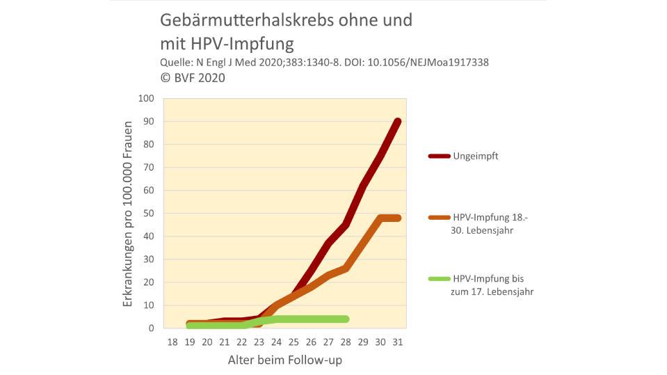 Grafik HPV-Studie Schweden