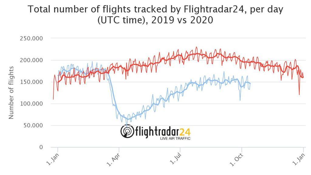 Die Anzahl der Flüge in 2020 (Blau) hat  im Gegensatz zum Jahr 2019 (Rot) deutlich abgenommen.