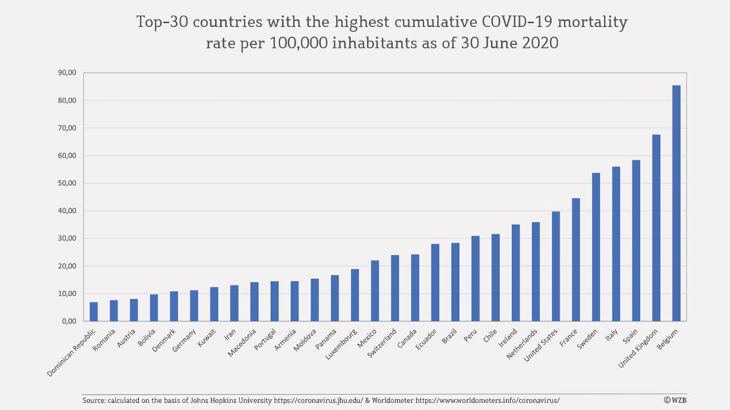Grafik Länder Sterblichkeitsrate