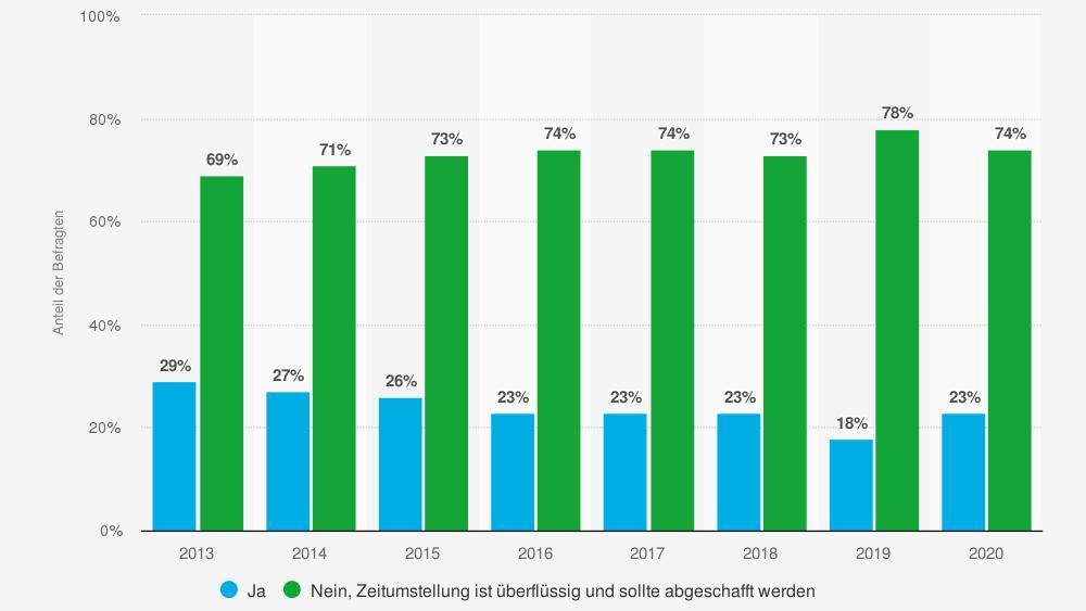 statistic id342845 umfrage-in-deutschland-zu-sinn-und-unsinn-der-zeitumstellung-bis-2020
