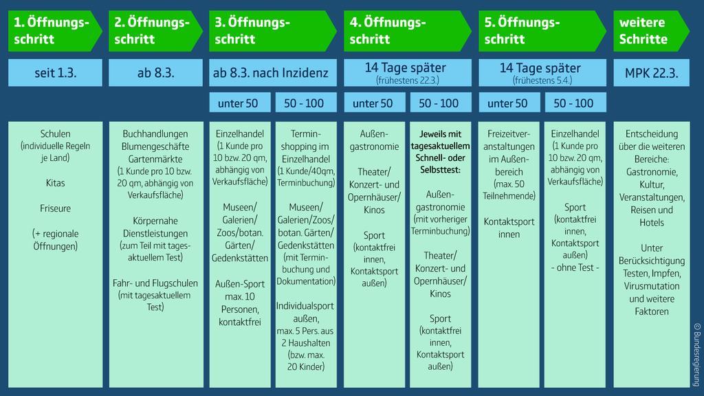 Dieses Schaubild zeigt die beschlossenen Maßnahmen des Corona-Gipfels
