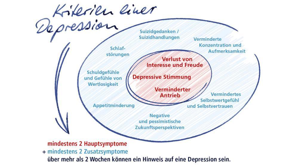Symptome, Depression