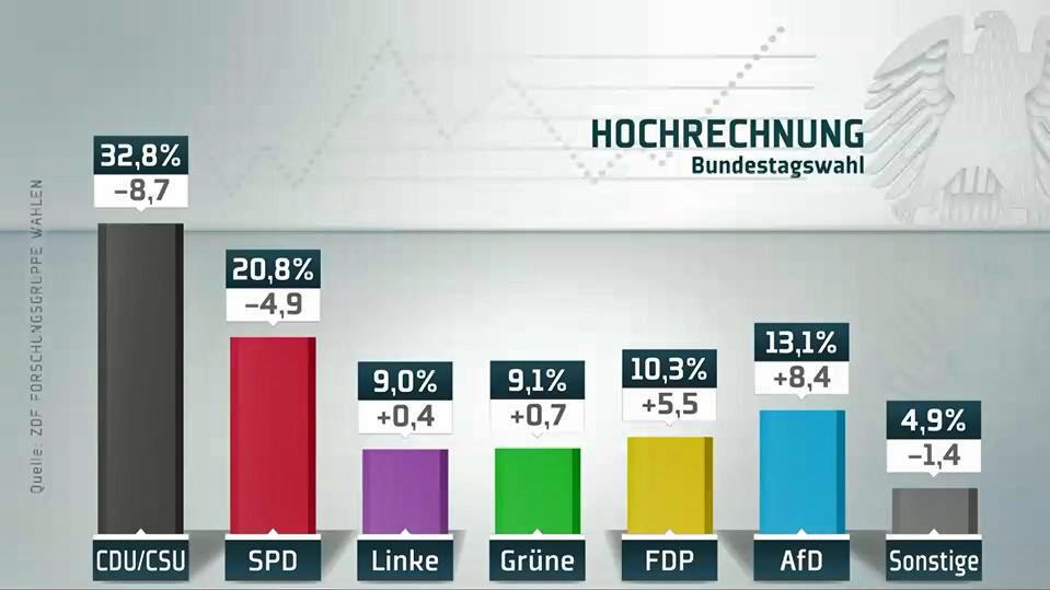 So sah eine Hochrechnung bei der Bundestagswahl 2017 aus