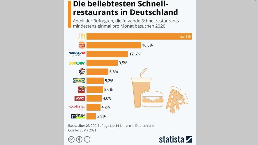 Statista Grafik zur Top 10 der beliebtesten Schnellrestaurants