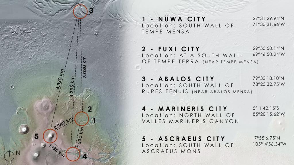 Nüwa City, Abalos City, Marineris City, Fuxi City und Ascraeus City sollen auf dem Mars gebaut werden.