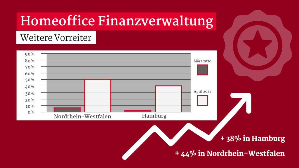 So unterschiedlich wird Merkels Homeoffice-Appell in staatlichen Behörden umgesetzt