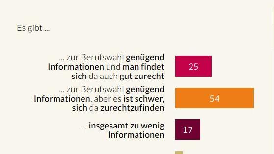Studie der Bertelsmann-Stiftung