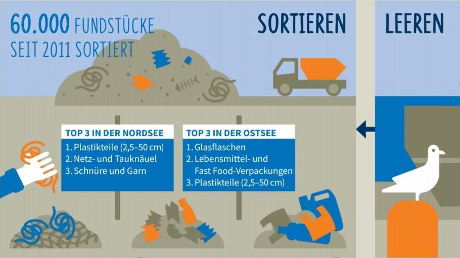 Fishing for Litter Infografik Ausschnitt. Quelle: Nabu