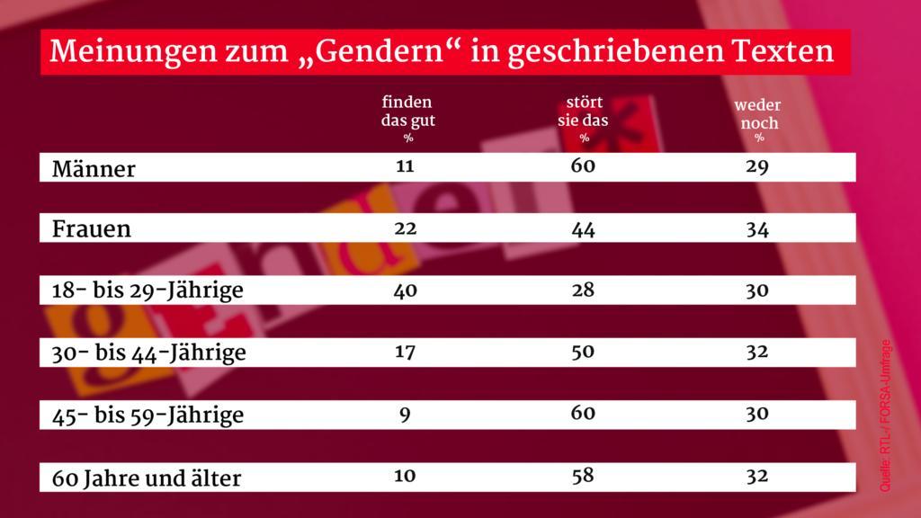 Viele Deutsche stört die Gender-Sprache in Texten.