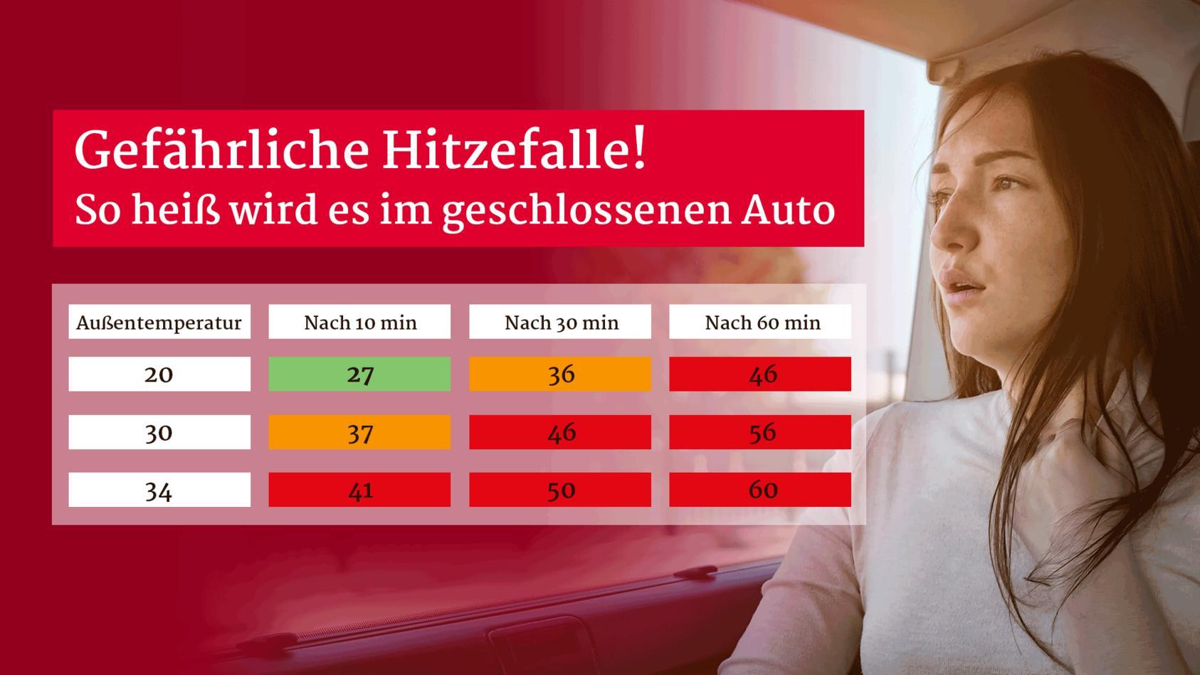 Tabelle zeigt, wie schnell sich die Temperatur im Auto aufheizt