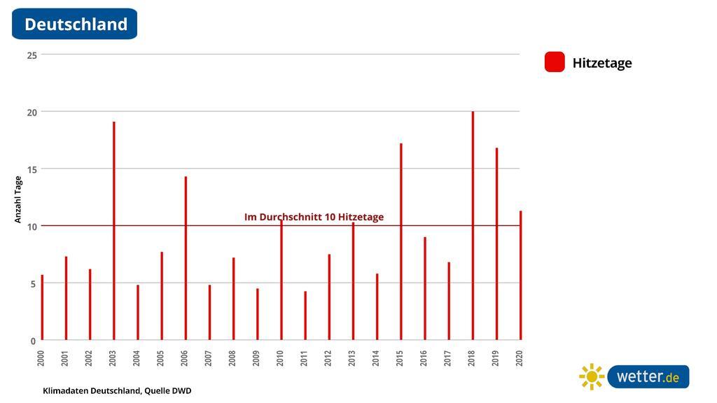 So viele heiße Tage gab es in Deutschland von 2000 bis 2020.