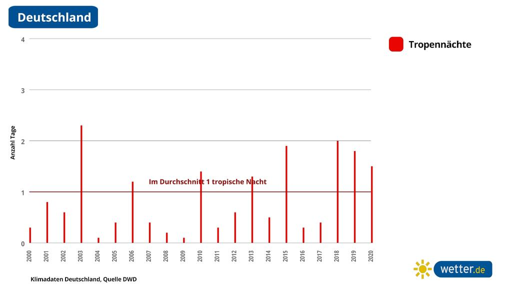 So viele tropische Nächte gibt es in Deutschland