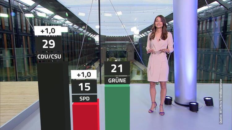 RTL-Trendbarometer - Union liegt jetzt weit vor den Grünen