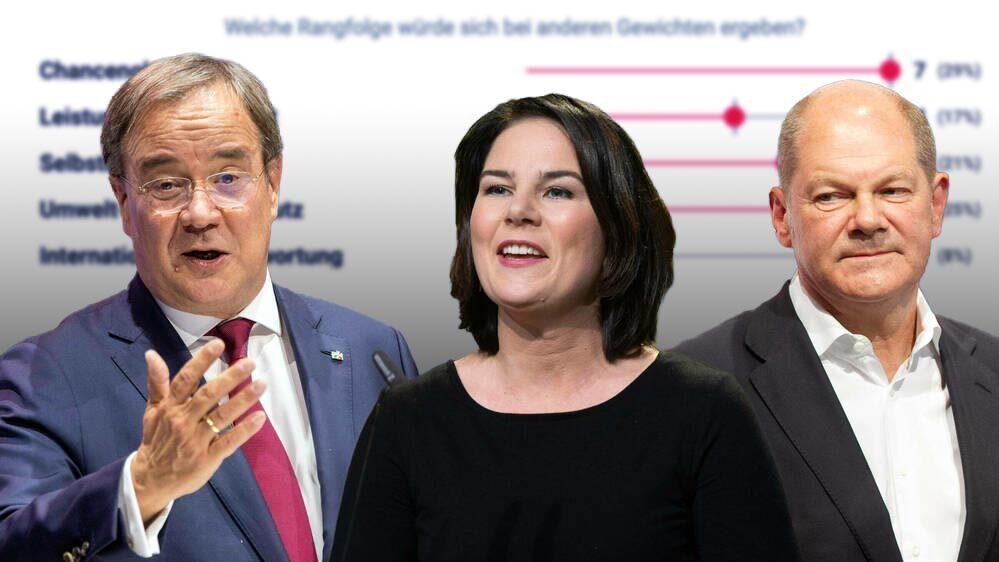 Annalena Baerbock, Armin Laschet (l.) und Olaf Scholz (r)  wollen ins Kanzleramt.