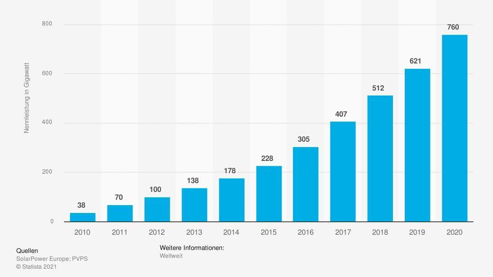 Leistung der Photovoltaikanlagen weltweit in den Jahren 2010 bis 2020 (in Gigawatt)