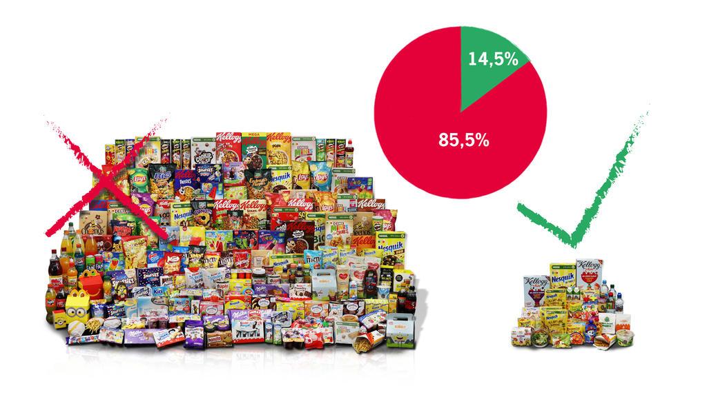 Die Marktstudie von foodwatch zeigt: 242 von 283 untersuchten Kinderlebensmitteln (85,5 Prozent) erfüllen nicht die Nährwert- Empfehlungen der Weltgesundheitsorganisation (WHO).