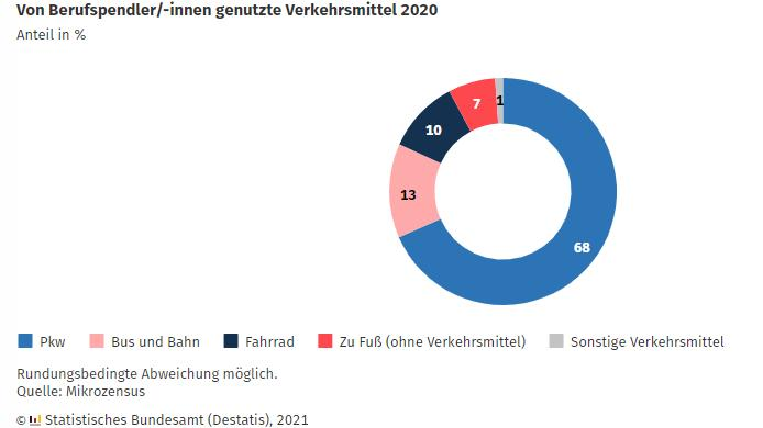 Von Berufspendler/-innen genutzte Verkehrsmittel 2020, Anteil in Prozent