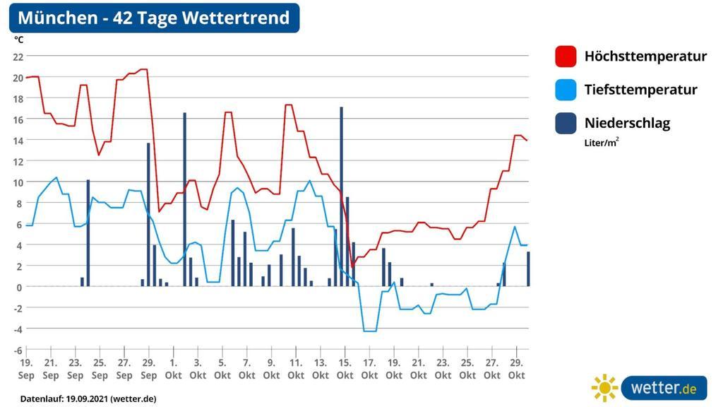 Wettervorhersage, Langfristprognose für München, Wetter im Süden