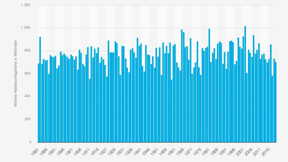 Im Durchschnitt sind die Regenmengen ganz ok, aber die Mittelwerte sagen hier nicht viel aus.