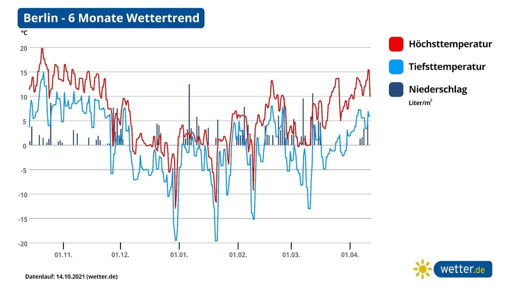 Die Graphik zeigt den 180-Tage-Wettertrend für Berlin. Demnach wäre ein früher und nachhaltiger Wintereinbruch im Dezember 2021 möglich.