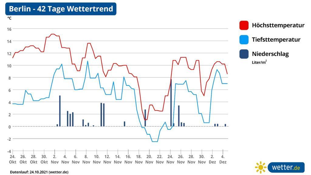 Wettervorhersage für 42 Tage in Berlin, Ostdeutschland
