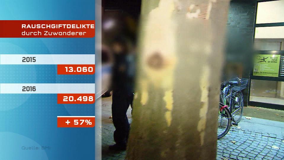 Deutlichen Anstieg der Zahl der Drogendelikte durch Zuwanderer in Berlin.